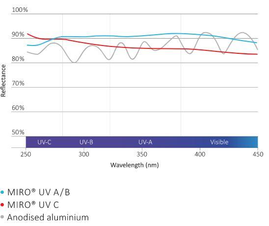 wavelength Miro UV